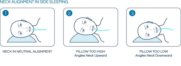 Sleeping posture - Sleeping on your Side