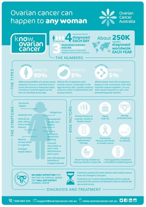 Ovarian Cancer Australia Poster - Revive Physiotherapy and Pilates