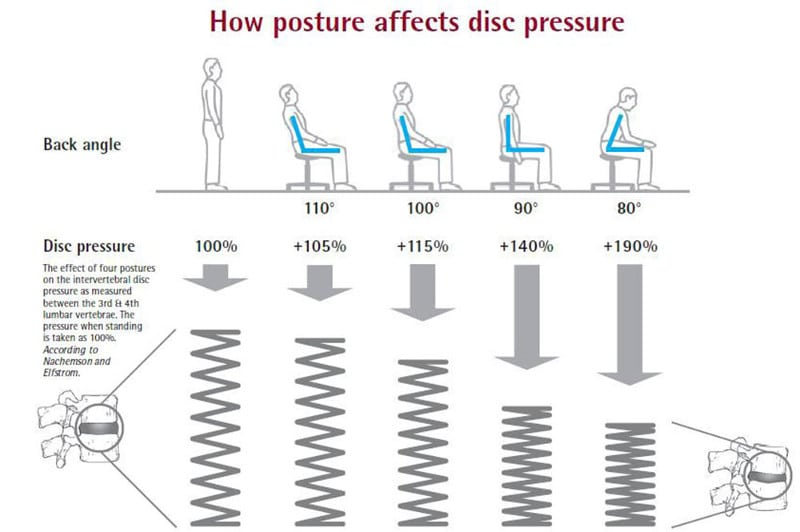 How posture affects disc pressure