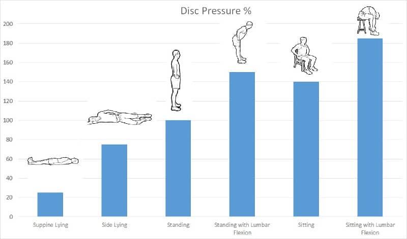 Disc pressure %